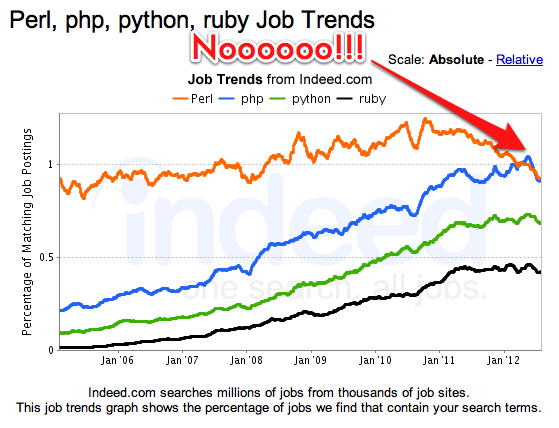 Perl, PHP, Python, Ruby Job Trends on Indeed com | Bryan