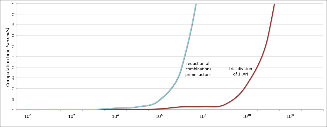 Graph showing performance of prime-factors approach vs trial division. The new approach has a similar exponential increase in computation time, but with the elbow of the graph even earlier, at around N = 100 trillion.