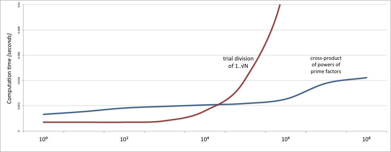 Graph showing the trial division algorithm outperforming the prime-factors approach on numbers less than 10 thousand.