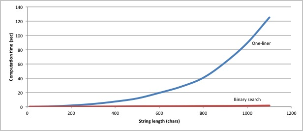 Graph of algorithmic performance showing that the cost of the binary-chop approach growing logarithmically with string length, compared to the quadratic growth of the one-liner