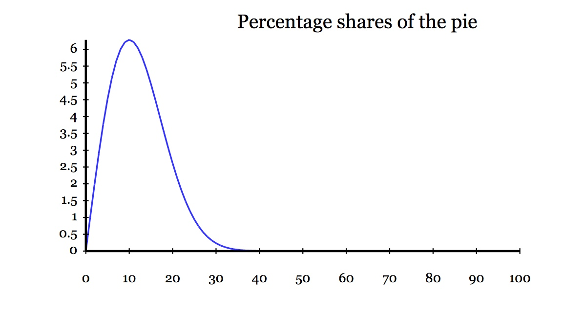 Graph of pie shares, peaking at (10, 6.28) with a long tail