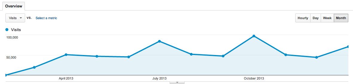 blogs.perl.org 2013 monthly stats