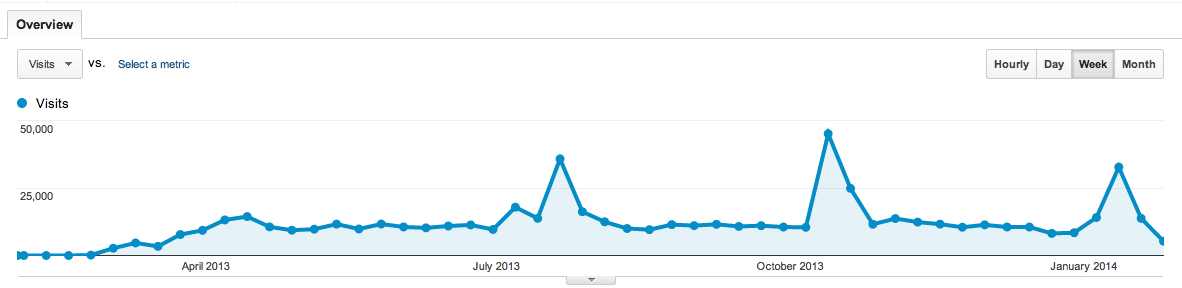 blogs.perl.org 2013 weekly stats