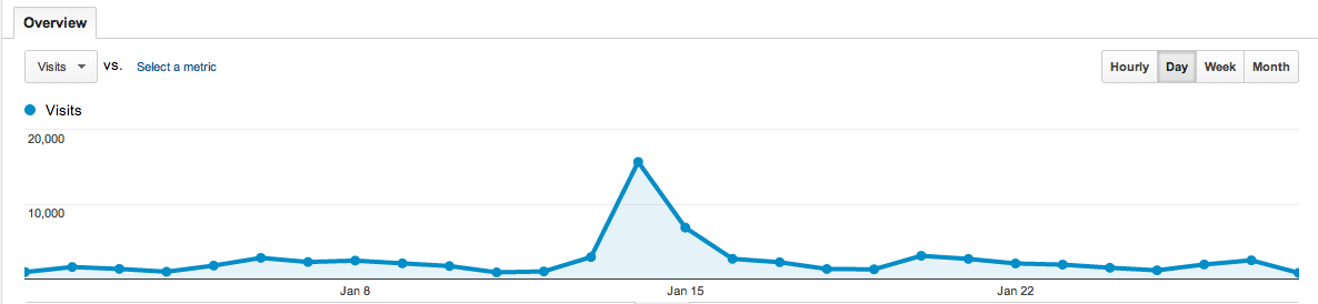 blogs.perl.org 2014 January daily stats