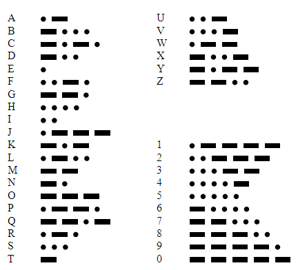 International_Morse_Code.PNG