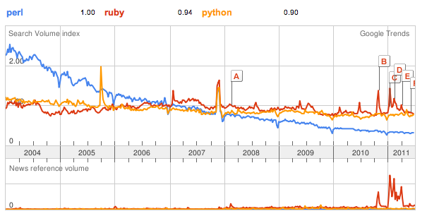 perl-python-ruby.png