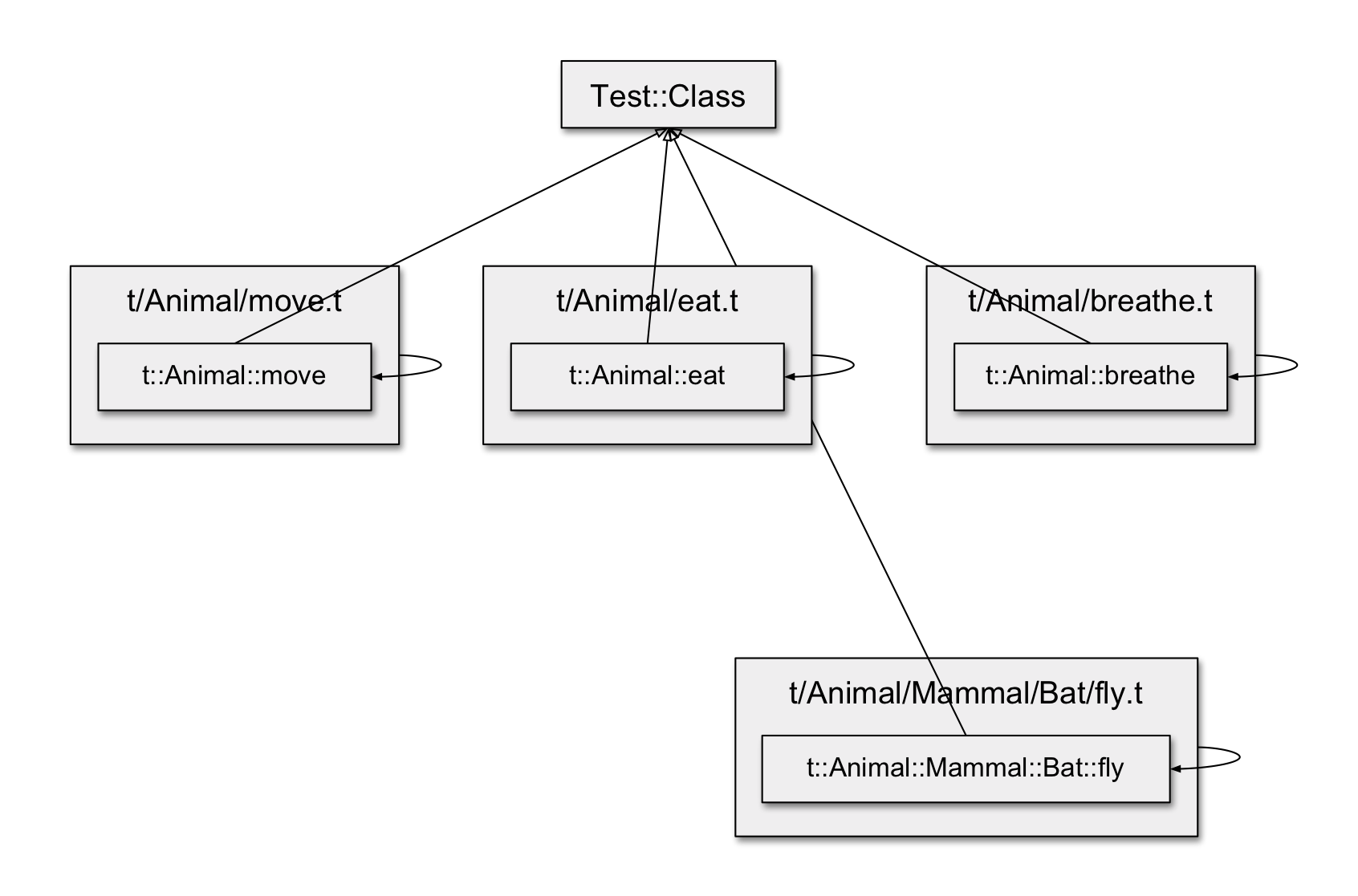 http://blogs.perl.org/users/tim_king/2018/05/24/Our-Test__Class-hierarchy.png